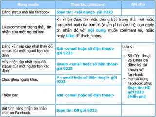 Cách nhận mã kích hoạt Facebook với thuê bao Viettel