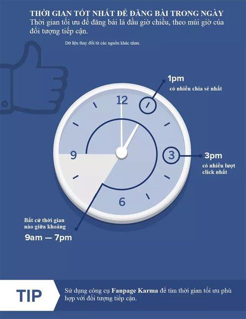 Thời gian tốt nhất để đăng tin lên mạng xã hội