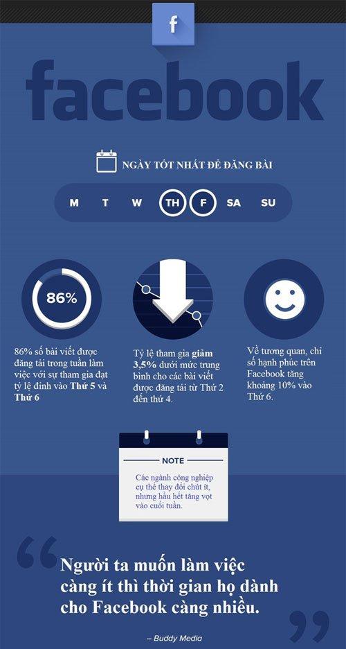 Thời gian tốt nhấ để đăng tin lên mạng xã hội