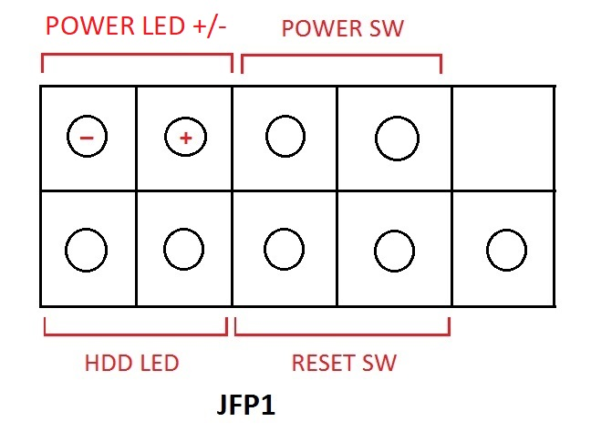 Cách cắm dây Power SW, Reset SW, HDD Led. Power led +/- trên main