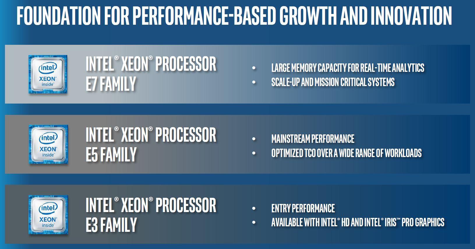Phân biệt CPU Xeon có GPU và không có GPU
