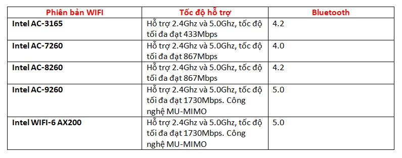 so sánh các phiên bản card wifi